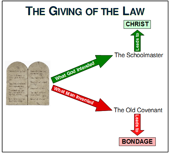 The Giving of the Law
