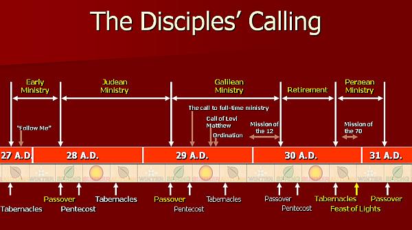 Timeline of Jesus' Ministry