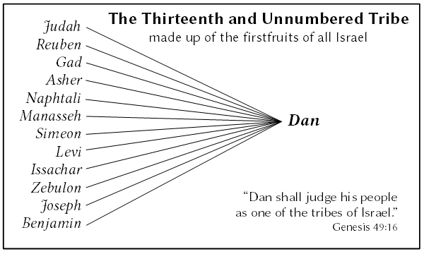The Tribe of Dan - The Firstfruits from the Other Tribes