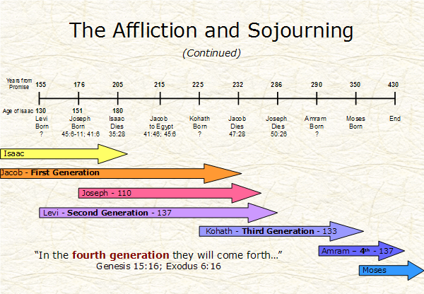 Affliction-and-Sojourning-Slide04